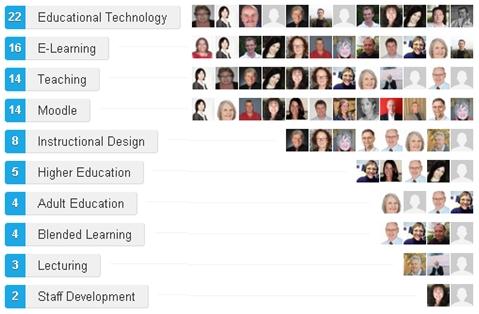 Dr Peter Evans endorsements on LinkedIn